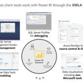 Anuncio de puntos de conexión XMLA de lectura / escritura en la versión preliminar pública de Power BI Premium